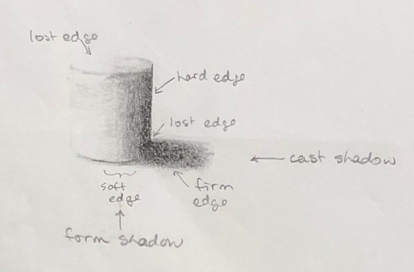 Drawing demonstrating different types of shadows and edges
